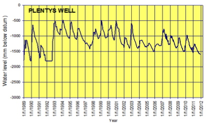 water level in well